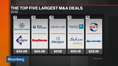 M&A Off to Slow Start in 2020