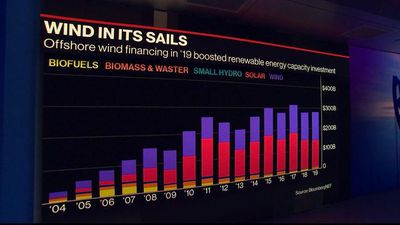 BNEF Brief: U.S. Renewable Investment Hits Record