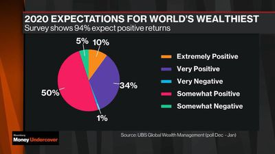World's Wealthiest Say Equities Will Rally in 2020