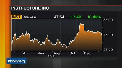 Instructure Accepts Increased Takeover Offer From Thoma Bravo