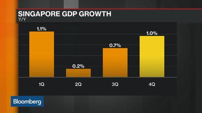 Singapore Cuts Growth Outlook, Plans Stimulus