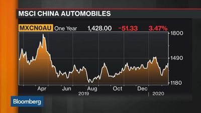 China Auto Stocks' Valuations Getting Attractive, LW Asset Management Says