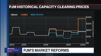 BNEF Brief: Reforms for Grid Operator PJM