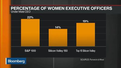 Equality in Silicon Valley