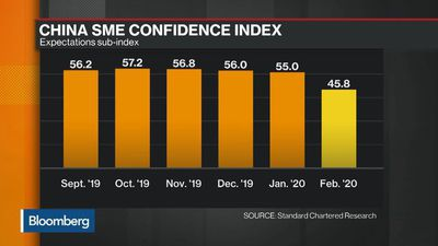 China SME Sentiment Hits Record-Low