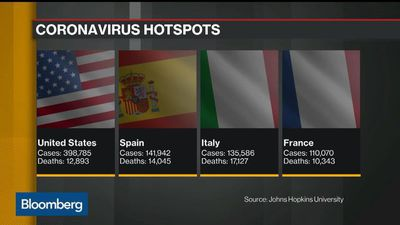 Virus Update: U.S., U.K., France, Italy, Spain Set for Grim Week