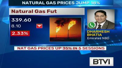 NAT gas prices up 35% in 5 sessions