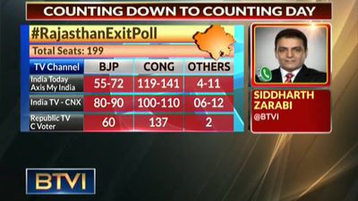 Exit polls show the door to BJP