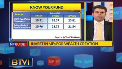 Invest In Mutual Fund's For Wealth Creation