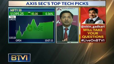 Axis Securities' Weekly Technical Picks