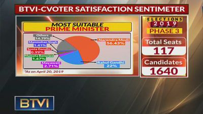 BTVI-CVoter Satisfaction Sentimeter finds out what India thinks of its leaders