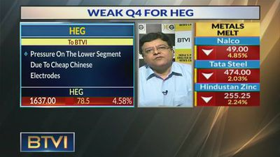 A Weak Q4 For HEG Ltd: Margin Contracts, Profit Falls