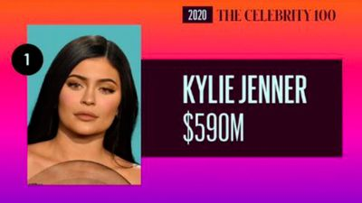 Kylie Jenner crowned highest-paid celebrity of 2020