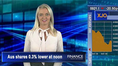 Early sell-off abates: ASX 0.3% lower at noon