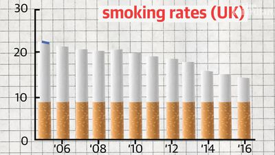 We're quitting smoking, so why is big tobacco booming?