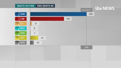 Conservatives win overall majority in 2019 General Election