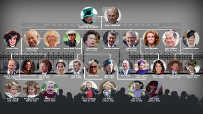 The Royal Family Tree: Where is Harry and Meghan's baby in line to the throne?
