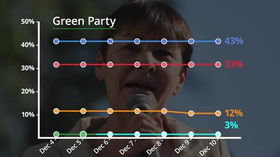General Election 2019: Opinion polls over the last seven days