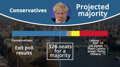 2019 General Election: Exit poll predicts Tory majority