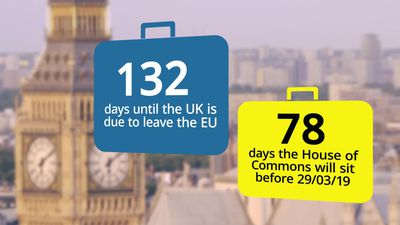 Countdown to Brexit: 132 days until Britain leaves the EU