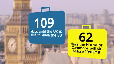 Countdown to Brexit: 109 days until Britain leaves the EU