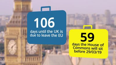 Countdown to Brexit: 106 days until Britain leaves the EU
