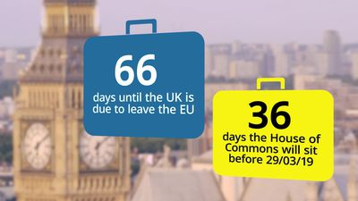 Countdown to Brexit: 66 days until Britain leaves the EU