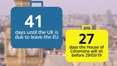 Countdown to Brexit: 41 days until Britain leaves the EU