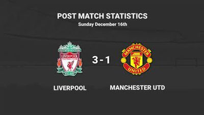 Liverpool 3-1 Manchester United Data Review
