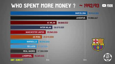 Who are European football's biggest spenders?