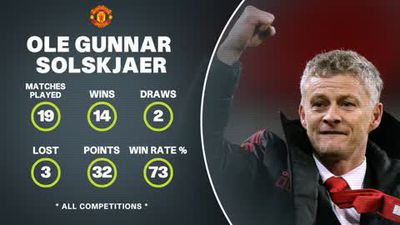 Solskjaer data review of his time as Man Utd caretaker boss