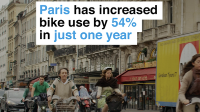 Paris has increased bike use by 54% in just one year