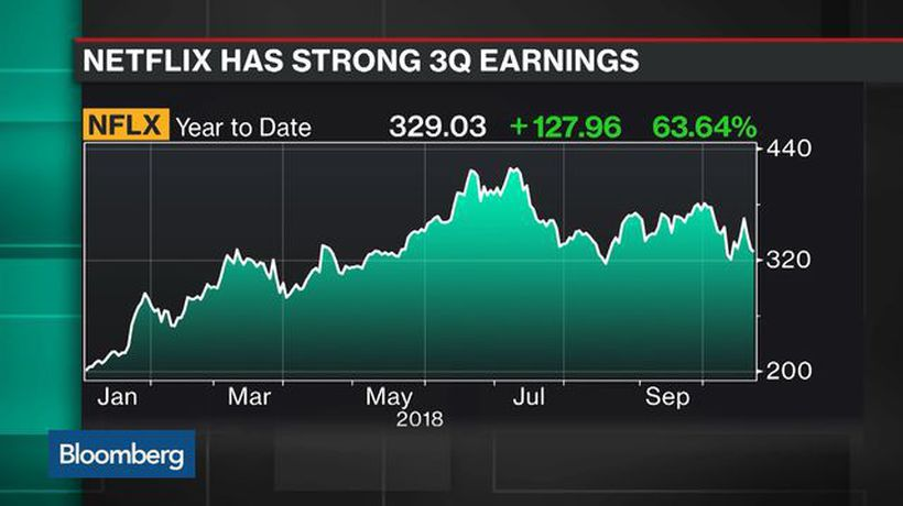 Bloomberg Technology - Higher Probability for Tech Rally After Earnings, Weeden's Purves Says