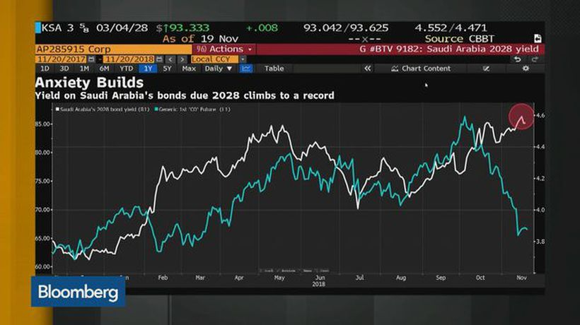Bloomberg Markets: Middle East - Not Buying Saudi Bonds Now, Arqaam Capital's Rizk Says
