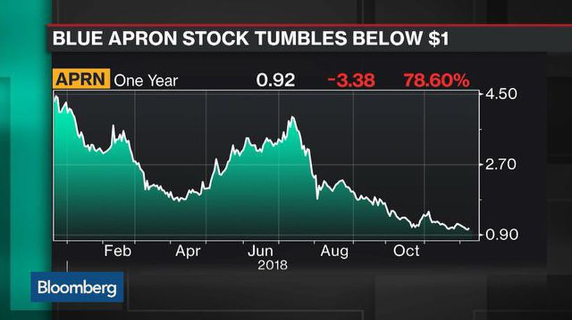 Bloomberg Technology - Blue Apron Falls Under $1 as Sell-Off Continues