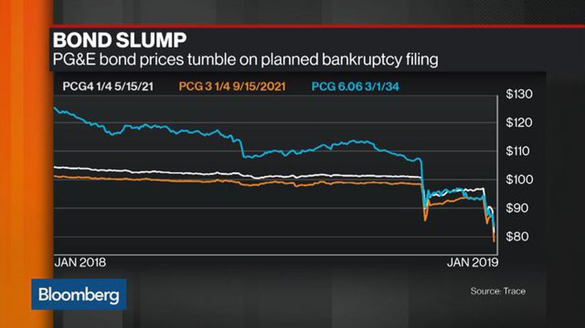 Bloomberg Markets - PG&E Bond Prices Plunge on Planned Bankruptcy Filing