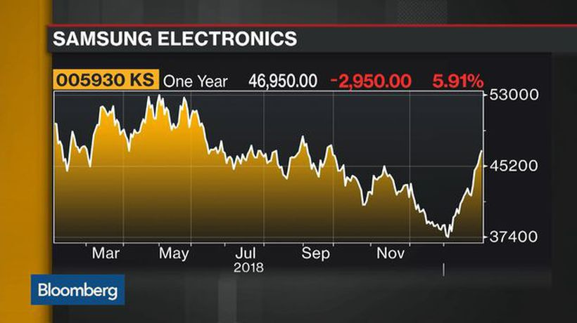 Bloomberg Daybreak: Asia - Samsung Posts 4Q Profit Below Analysts' Estimates