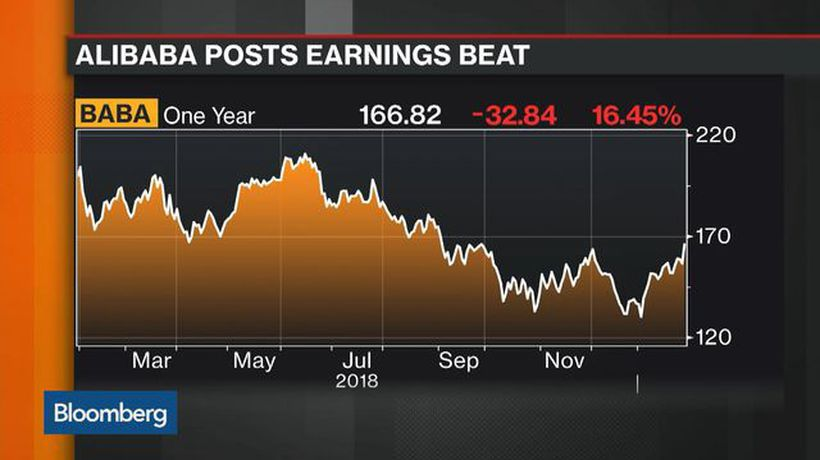 Bloomberg Markets: Asia - Breaking Down Alibaba's 3Q Earnings