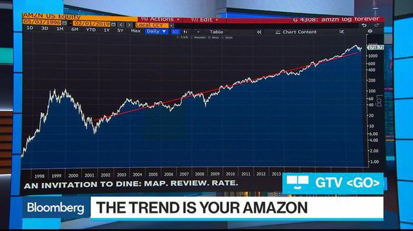 Bloomberg Surveillance - Amazon's India Growth Problem Weighs on Shares
