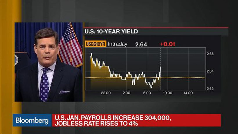 Bloomberg Daybreak: Americas - U.S. Adds 304,000 Jobs in January, Jobless Rate Rises to 4%
