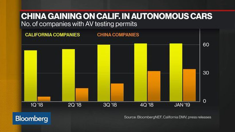 Bloomberg Daybreak: Australia - China Catching Up in Autonomous Vehicle Testing, BloombergNEF Says