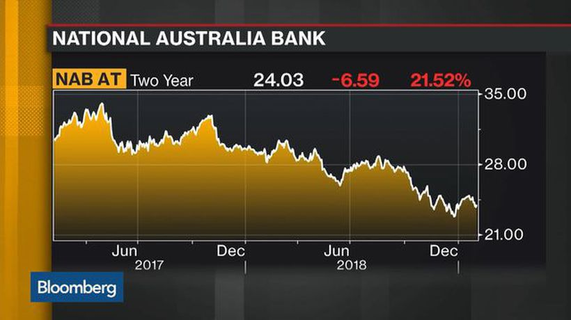 Bloomberg Daybreak: Australia - Australian Report of Misconduct 'Net Positive' for the Major Banks, Morningstar Says