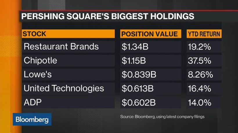 Bloomberg Markets - Ackman's Pershing Square Starts 2019 With 25% Returns