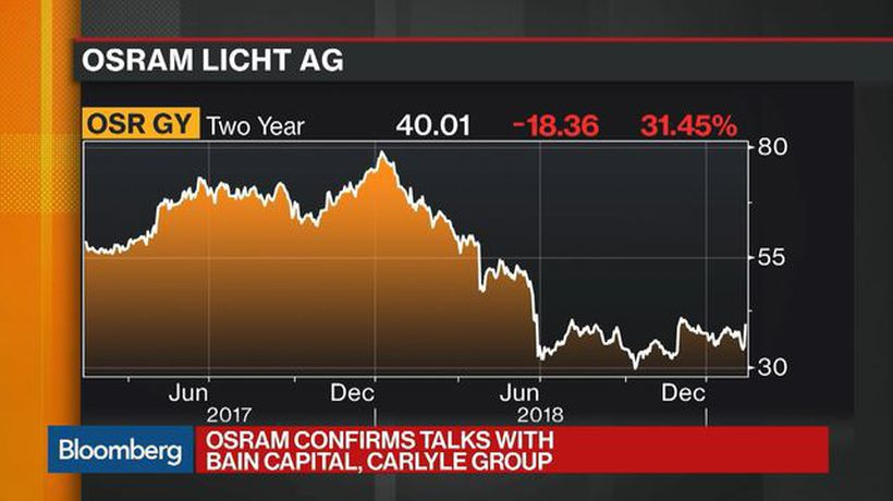 Bloomberg Markets: European Close - Bain, Carlyle in Talks Over Joint Bid for Osram Licht