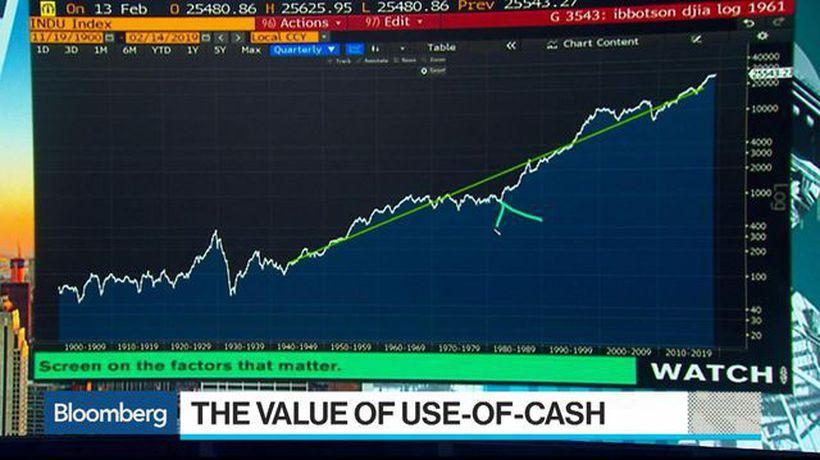 Bloomberg Surveillance - How to Determine the True Value of Use-of-Cash