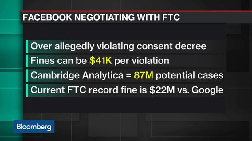 Bloomberg Technology - Why Facebook Is Facing a Multi-Billion Dollar U.S. Fine