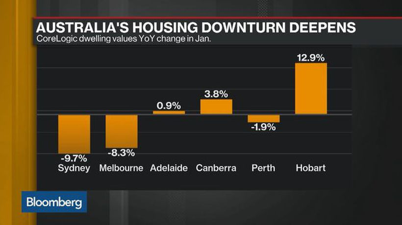 Bloomberg Daybreak: Australia - RBA Will Cut Interest Rates Twice This Year, Westpac's Evans Says