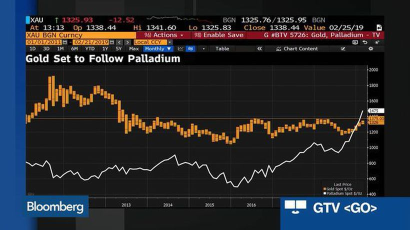 Palladium Touches $1,500: Can It Maintain Its Record Rally?