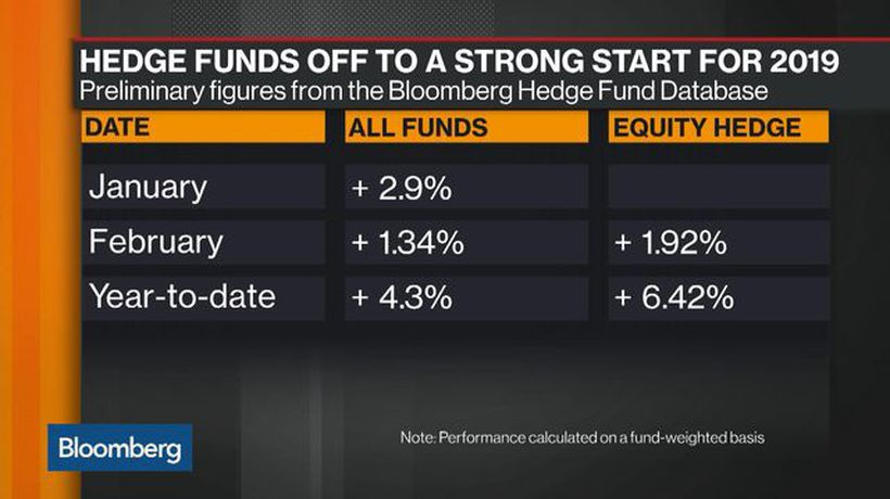 Bloomberg Markets - Optimism Over Hedge Funds Is Misplaced, IDW's Ilana Weinstein Says