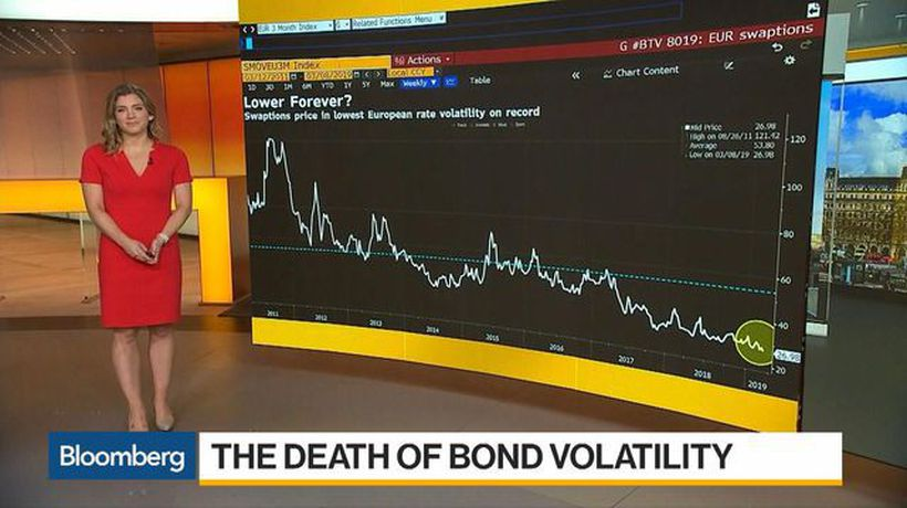 Bloomberg Daybreak: Europe - The Death of Bond Volatility